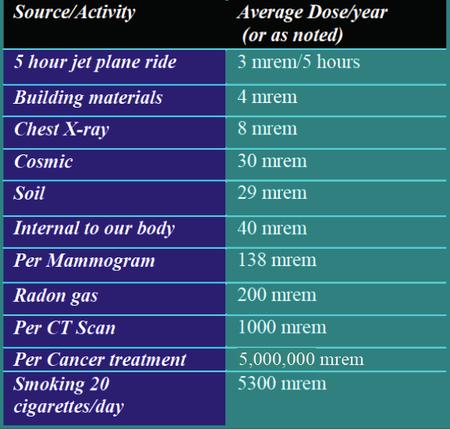 Radiationsafety Safety Handbook Classe Wiki